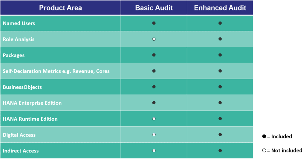 sap license audit process table